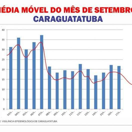Caraguatatuba apresenta queda na média móvel de casos diários de Covid-19